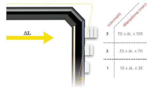 Cuscinetti per la compensazione delle dilatazioni di condotte teleriscaldamento